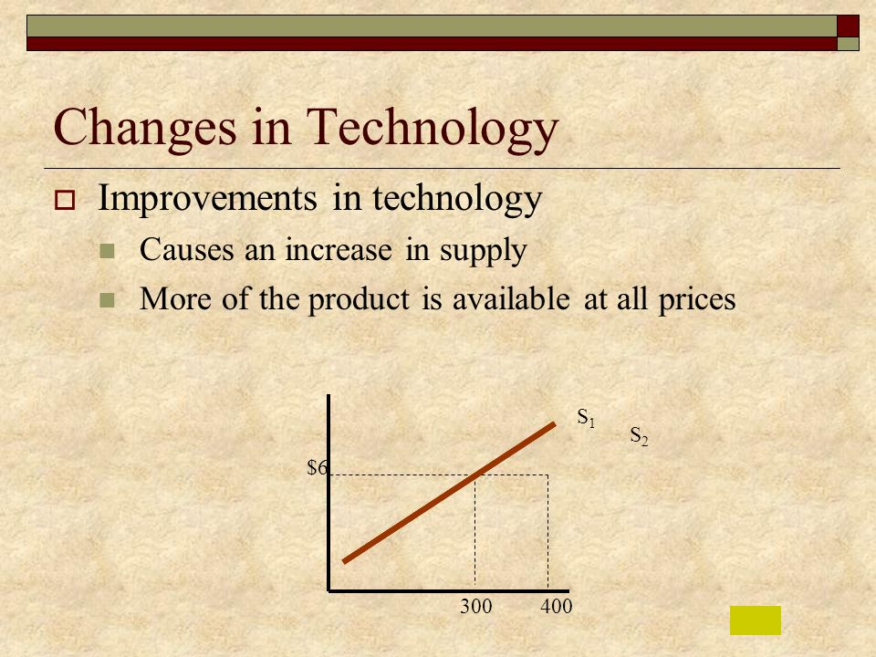 Changes in Technology Improvements in technology