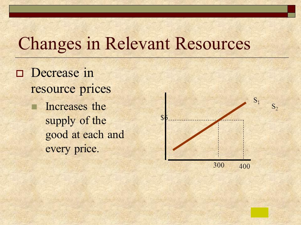 Changes in Relevant Resources