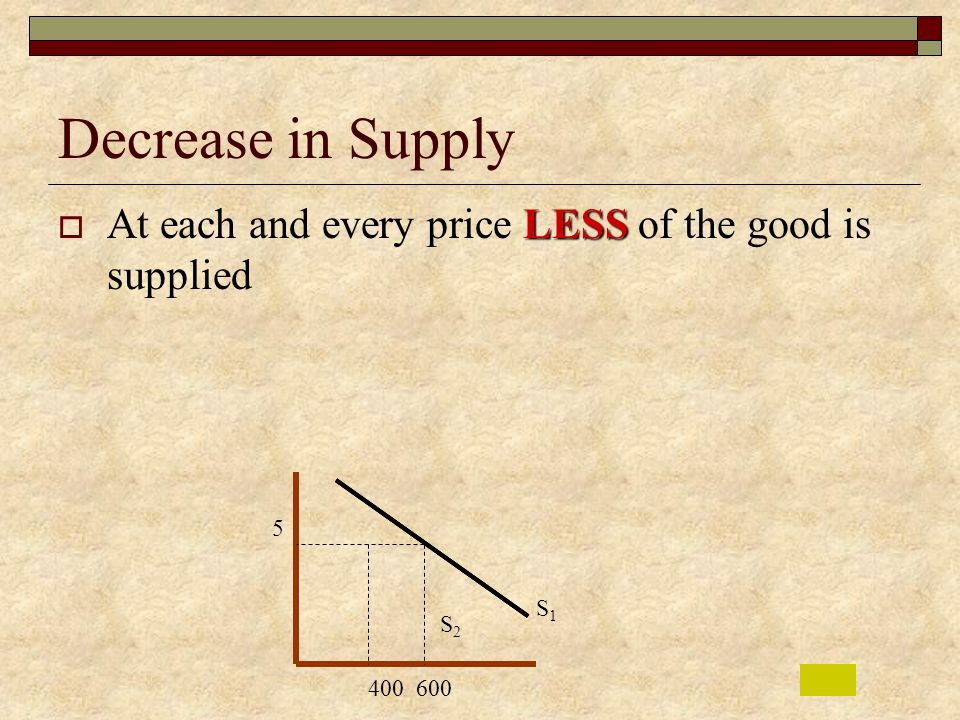 Decrease in Supply At each and every price LESS of the good is supplied 5 S1 S