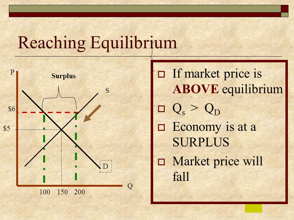 Reaching Equilibrium If market price is ABOVE equilibrium Qs > QD