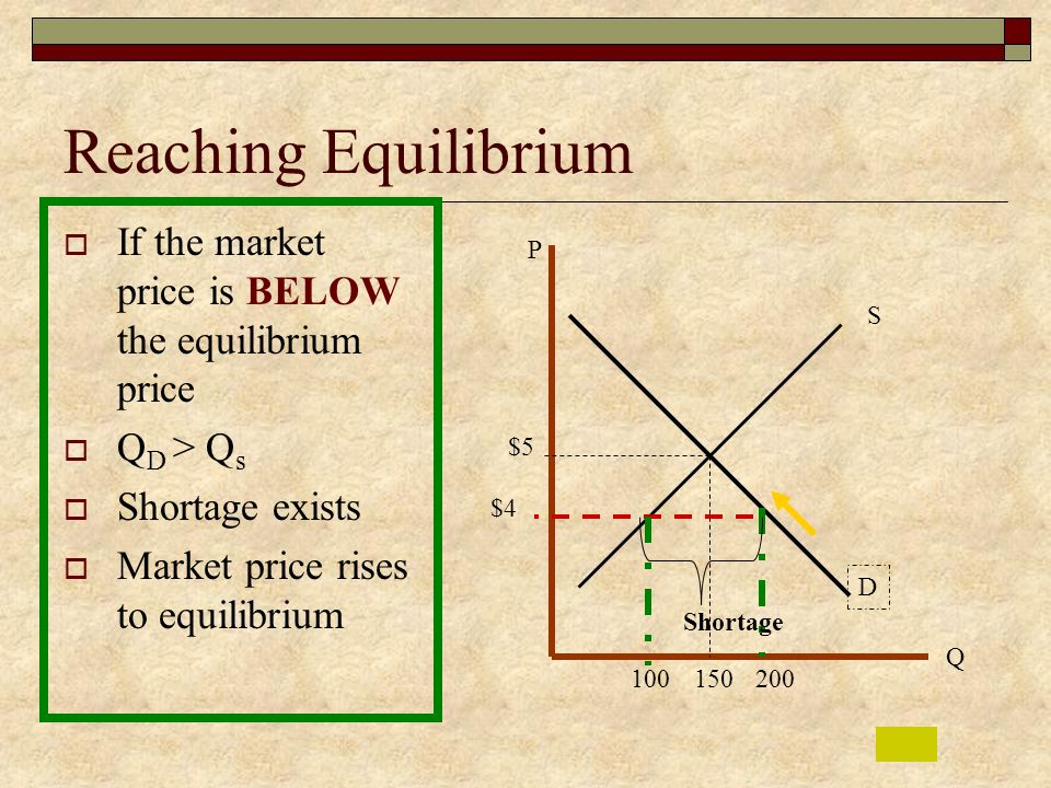 Reaching Equilibrium If the market price is BELOW the equilibrium price. QD > Qs. Shortage exists.