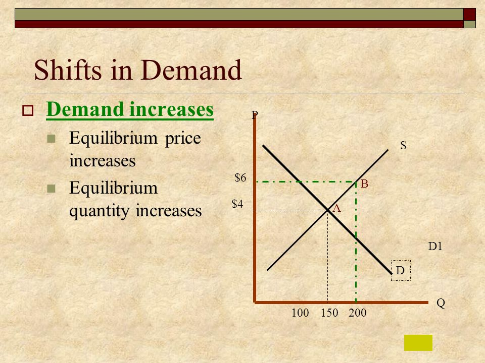 Shifts in Demand Demand increases Equilibrium price increases
