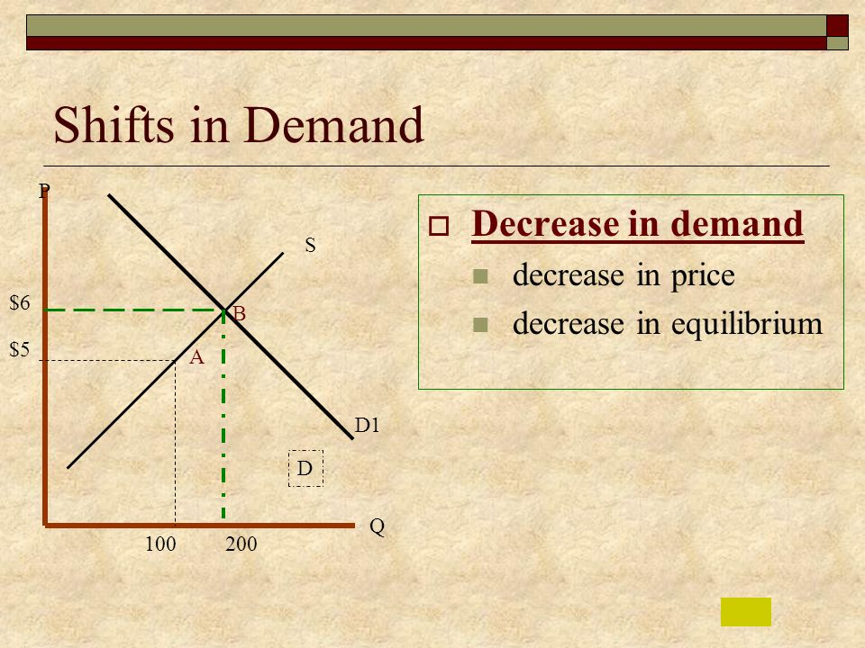 Shifts in Demand Decrease in demand decrease in price