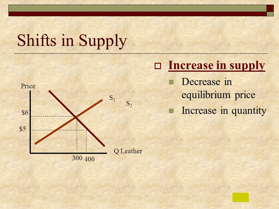 Shifts in Supply Increase in supply Decrease in equilibrium price
