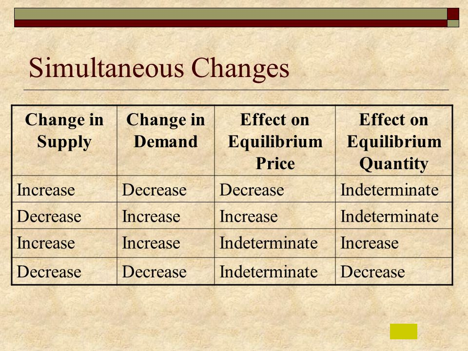 Effect on Equilibrium Price Effect on Equilibrium Quantity