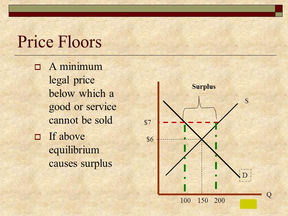 Price Floors A minimum legal price below which a good or service cannot be sold. If above equilibrium causes surplus.