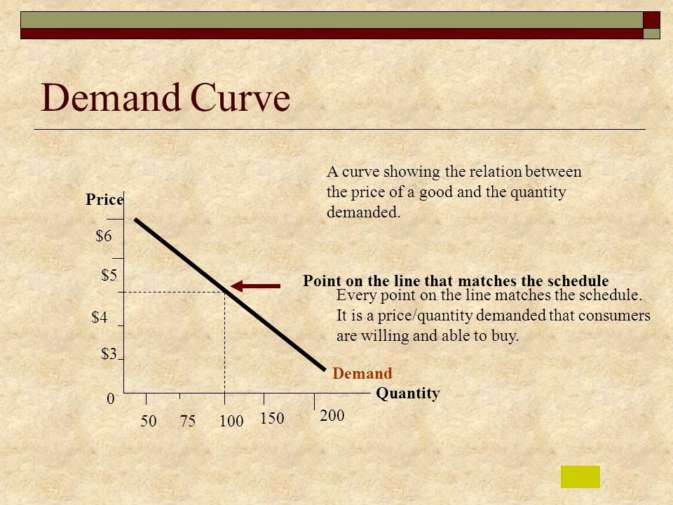 Demand Curve A curve showing the relation between the price of a good and the quantity demanded. Price.