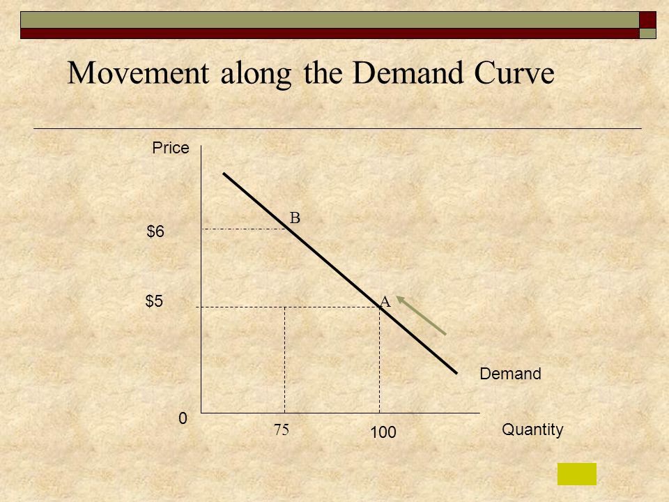 Movement along the Demand Curve