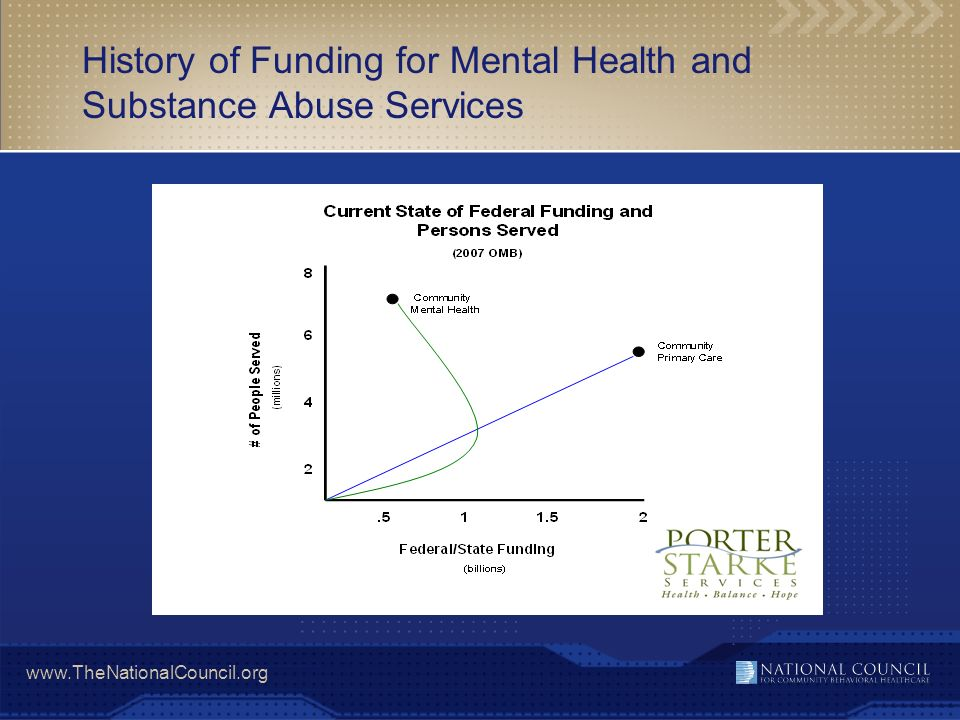 History of Funding for Mental Health and Substance Abuse Services