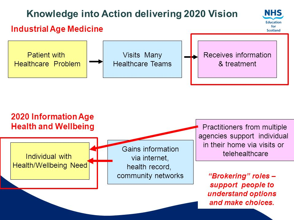Knowledge into Action delivering 2020 Vision