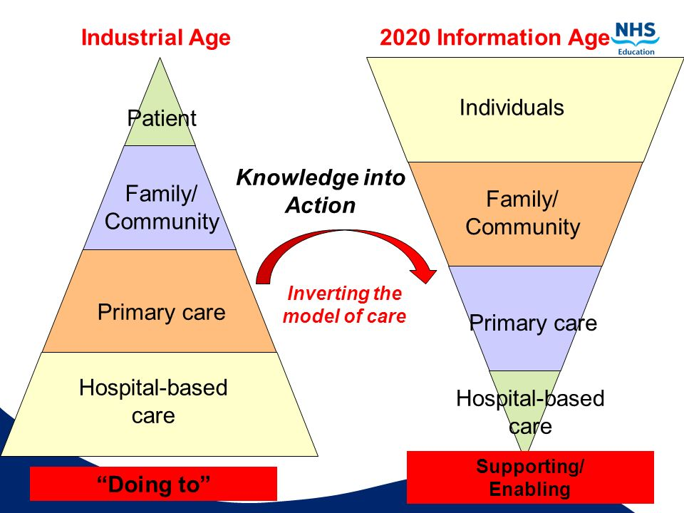 Inverting the model of care
