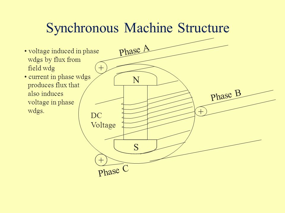 Synchronous Machine Structure