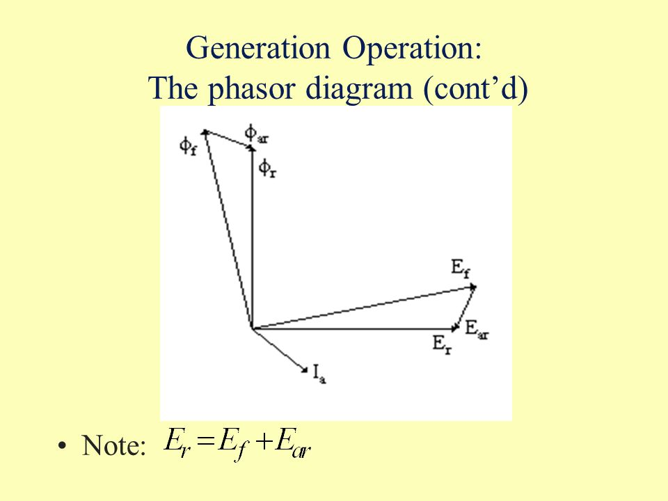 Generation Operation: The phasor diagram (cont'd)