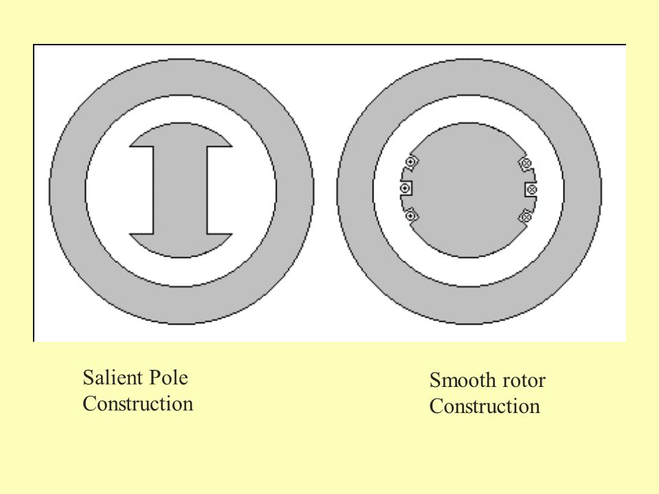 Salient Pole Construction Smooth rotor Construction