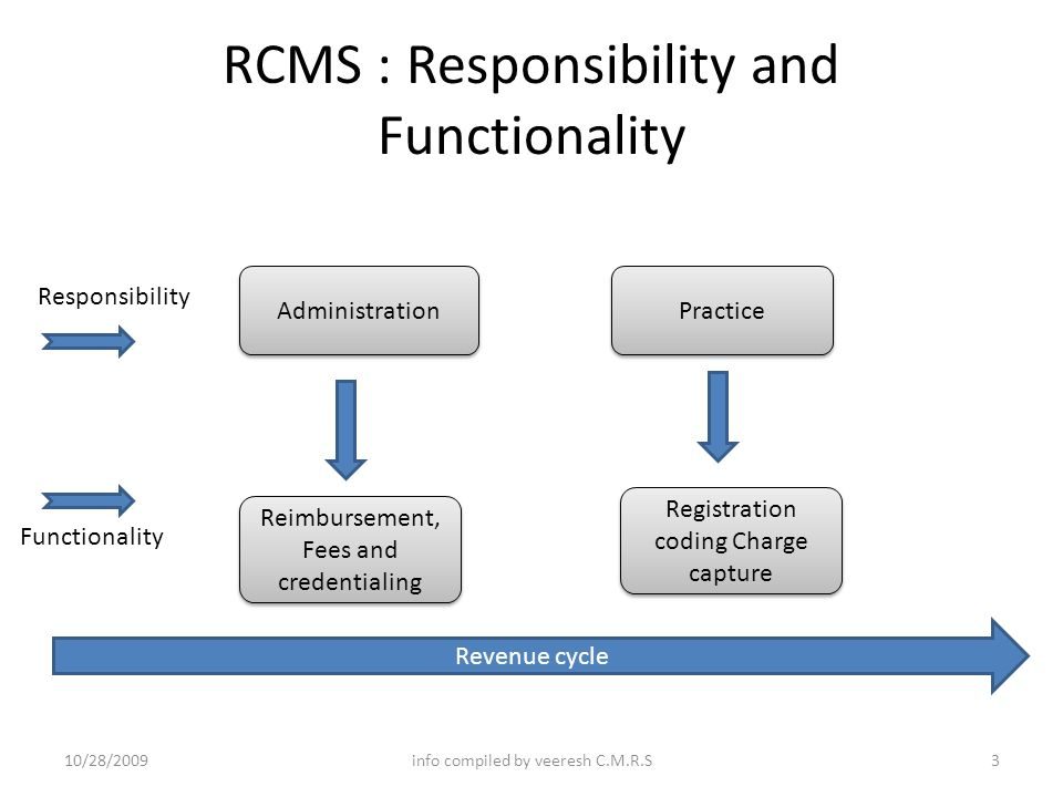 Rcms Revenue Cycle Management System Flow Chart Model Ppt Video