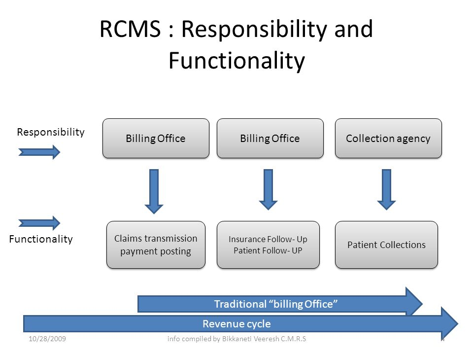 Rcms Revenue Cycle Management System Flow Chart Model Ppt Video