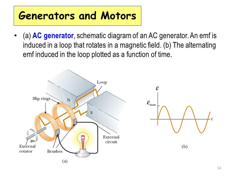 Famous Ac Generator Circuit Diagram Gallery - Wiring Diagram Ideas ...