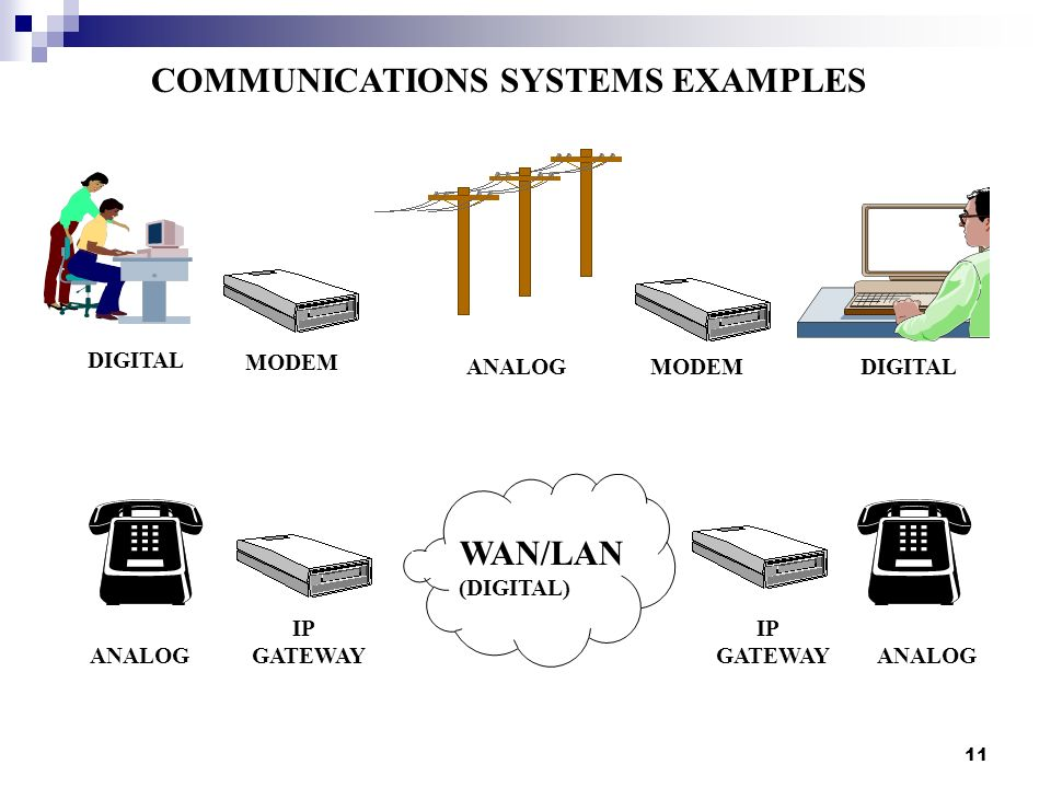 Examples Of Analog Communication Image Collections Example Cover