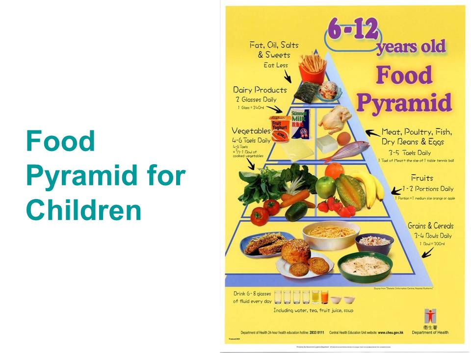 39 Food Pyramid for Children