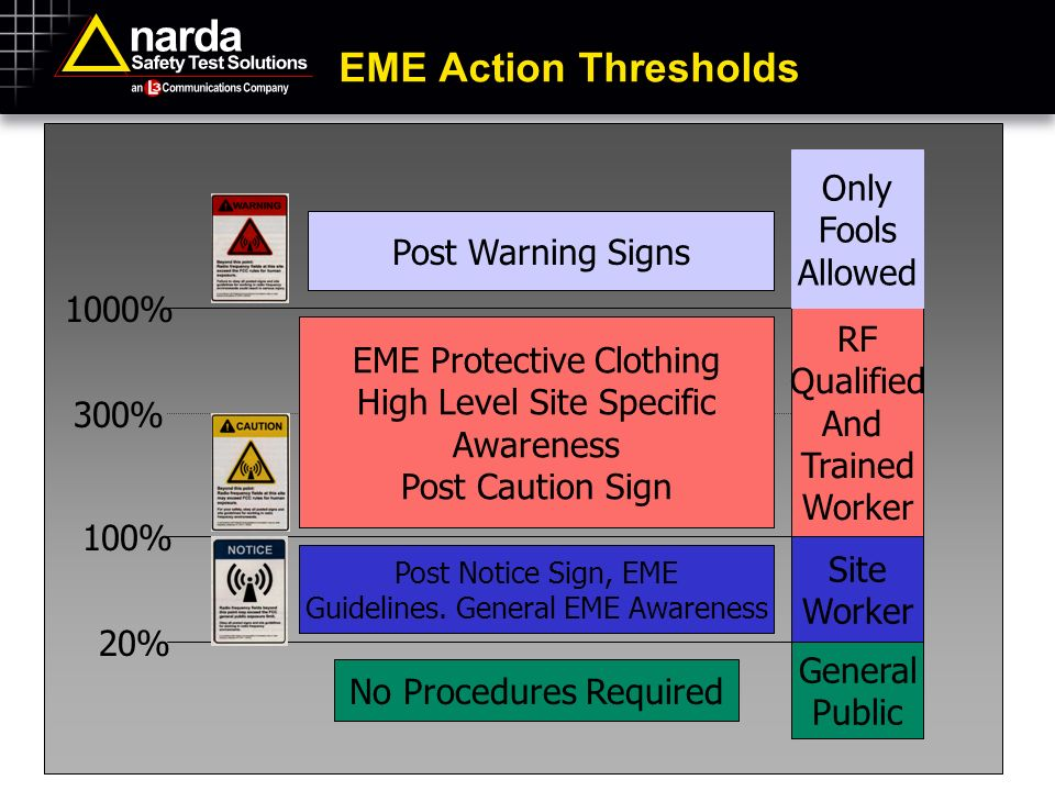 EME+Action+Thresholds+Only+Fools+Allowed