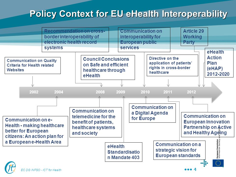 Policy Context for EU eHealth Interoperability