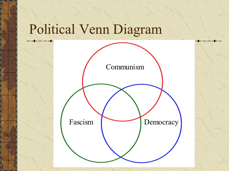 Political experiments of the 1920s ppt video online download communism fascism democracy political venn diagram ccuart Image collections