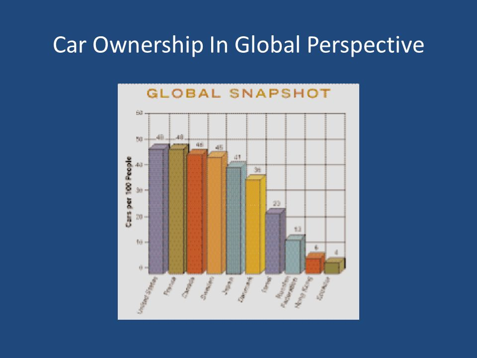 Car Ownership In Global Perspective