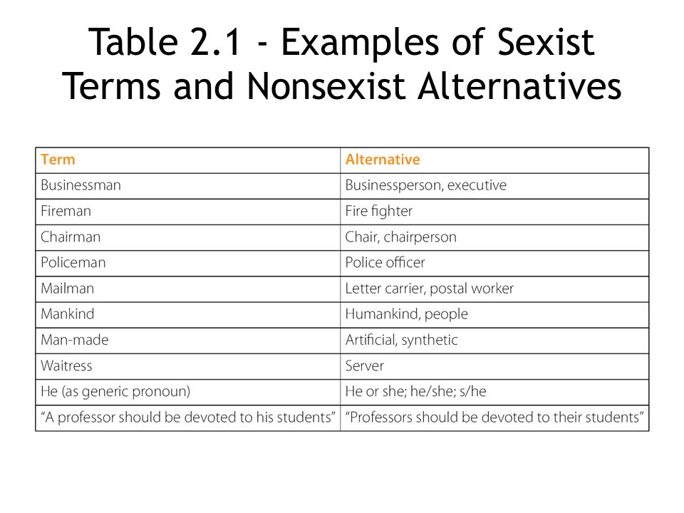 Table Examples of Sexist Terms and Nonsexist Alternatives