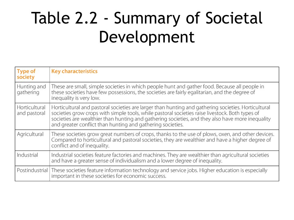 Table Summary of Societal Development