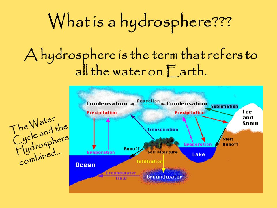 A hydrosphere is the term that refers to all the water on Earth.