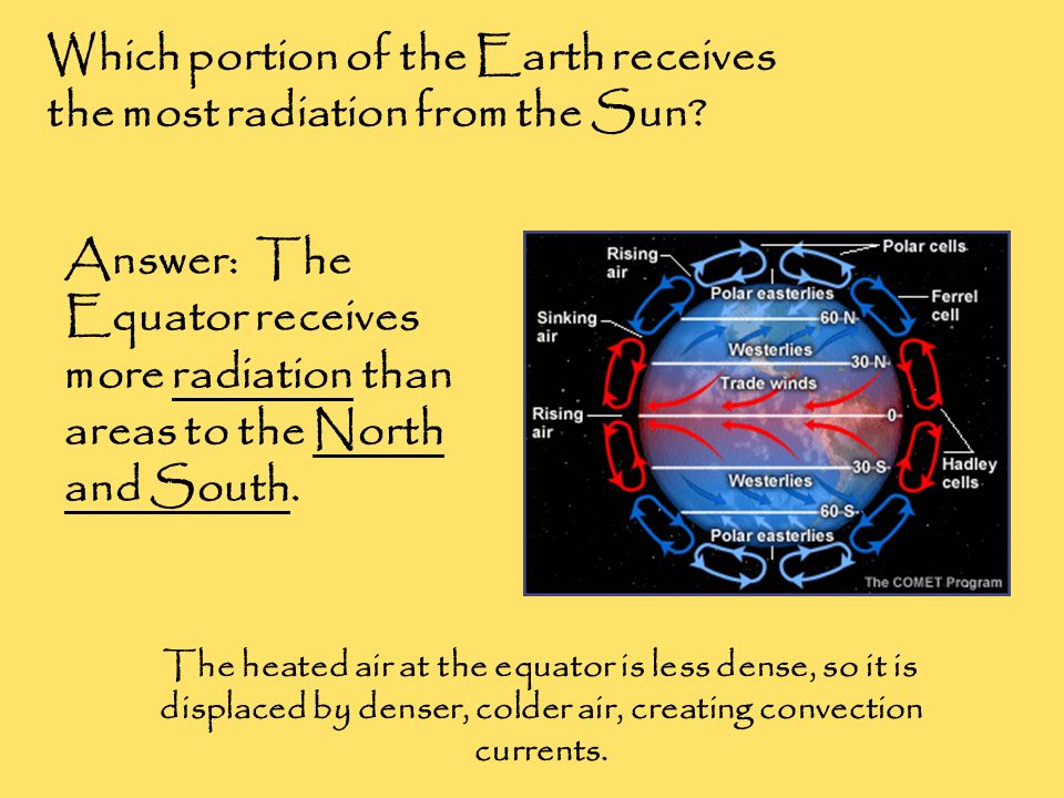 Which portion of the Earth receives the most radiation from the Sun