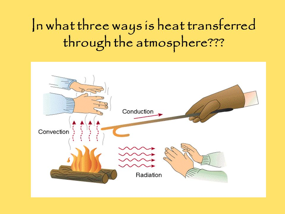 In what three ways is heat transferred through the atmosphere