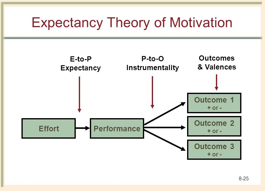 how do these theories of motivation 2003-11-6 endogenous theories of motivation these theories expand the concept of work motivation beyond an individual's desire to seek certain outcomes expectancy theory.