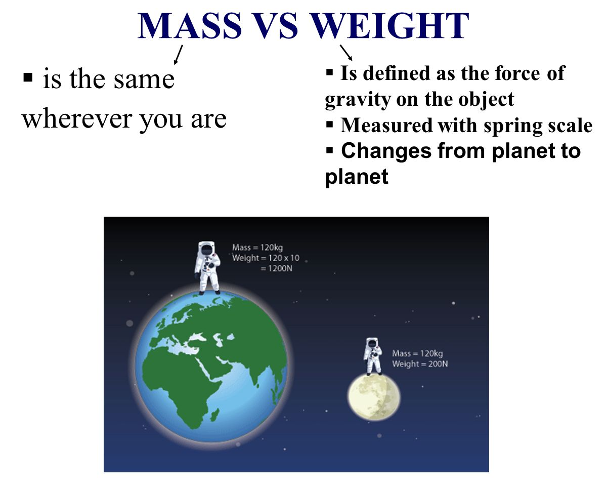 MASS VS WEIGHT is the same wherever you are