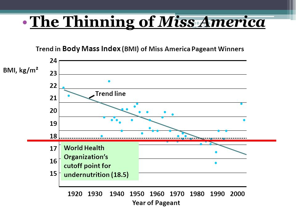 Image result for social origins of Miss America winners since 1920""