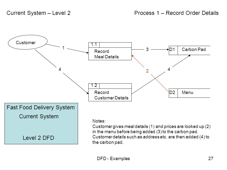 Data Flow Diagrams Examples Ppt Video Online Download