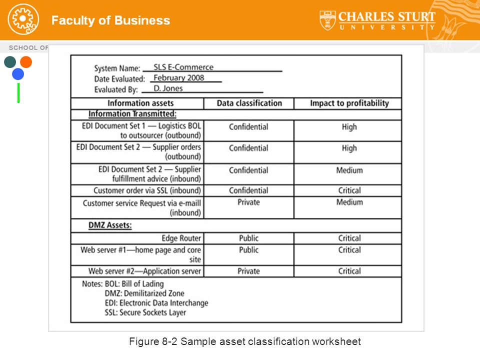Itc358 Ict Management And Information Security Ppt Video Online