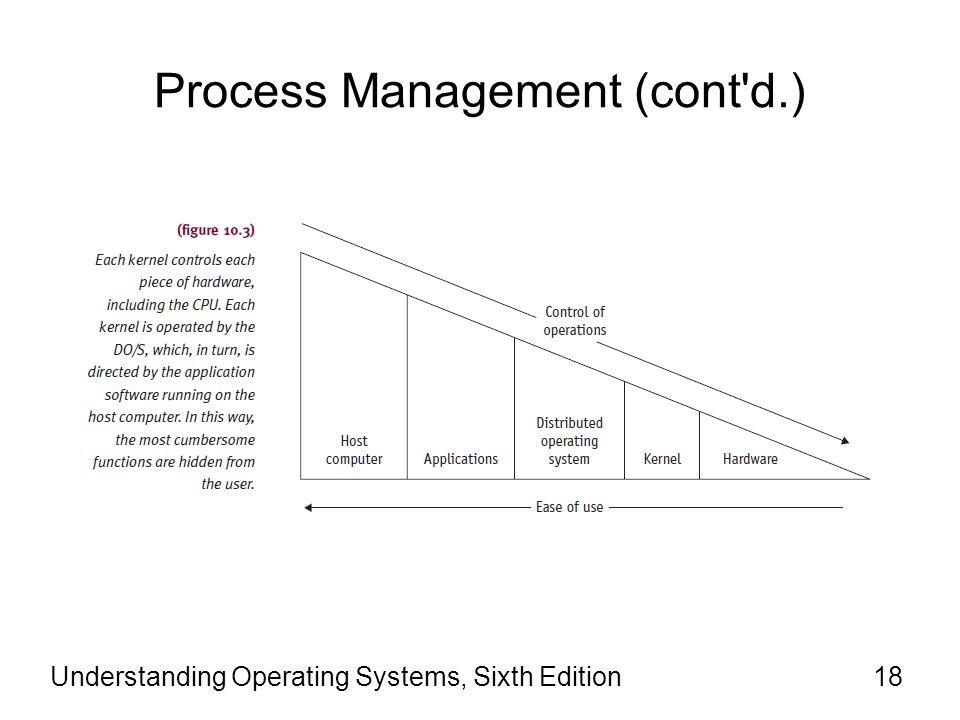 Understanding Operating Systems Sixth Edition Ppt Video Online