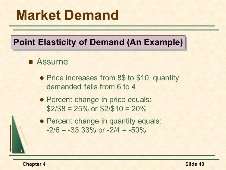 Point Elasticity of Demand (An Example)