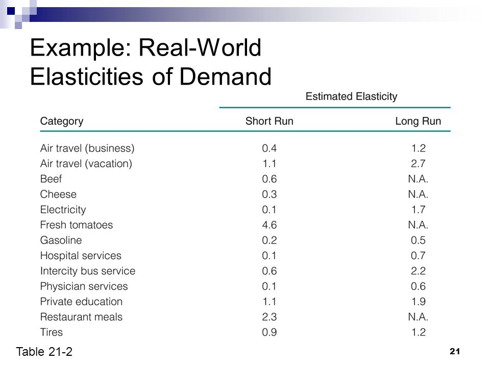 Chapter 20 Demand And Supply Elasticity Ppt Download