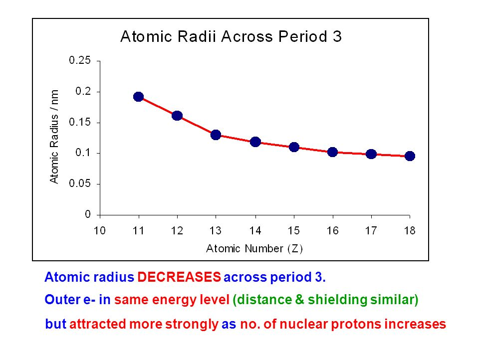 As chemistry the periodic table ppt video online download 18 atomic radius urtaz Choice Image