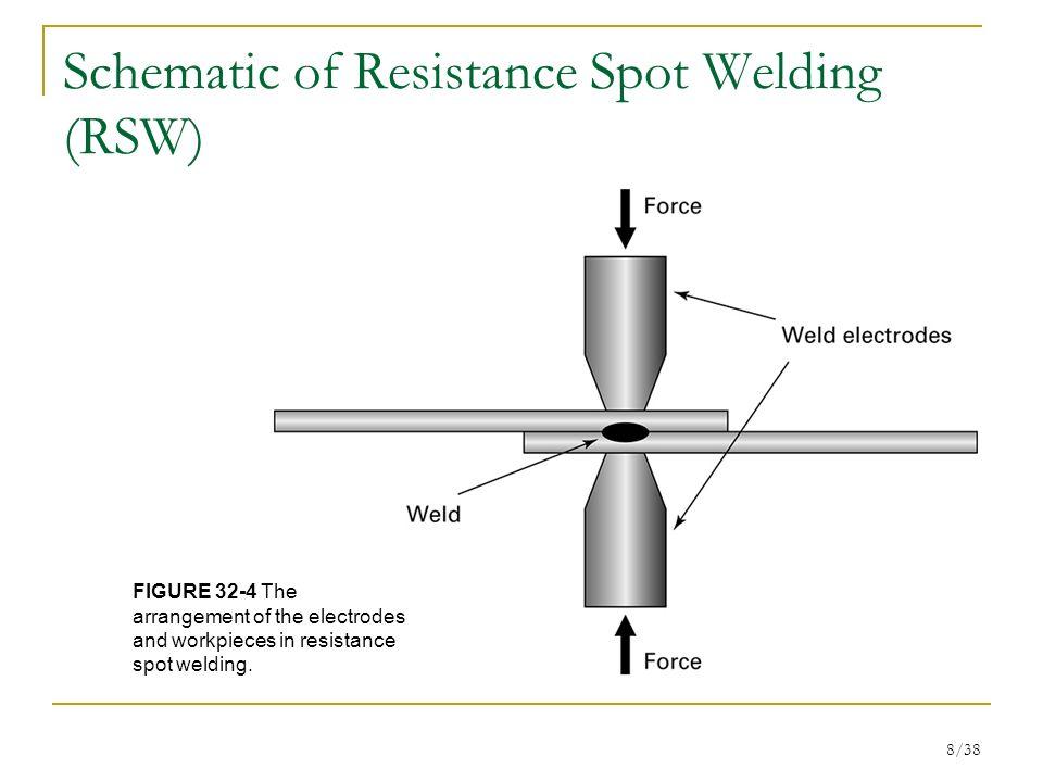 schematic of resistance spot welding (rsw)