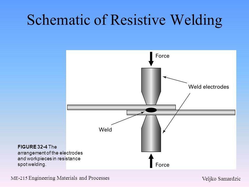 resistance and solid state welding processes ppt video online download tig welding info schematic of resistive welding