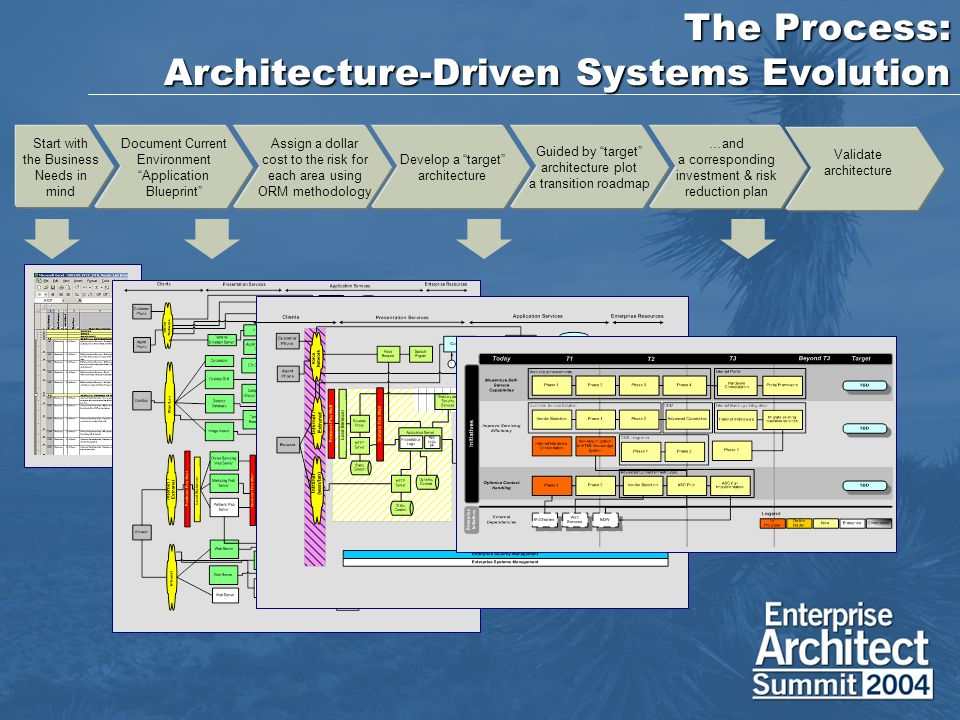 Systems evolution through architecture ppt download the process architecture driven systems evolution malvernweather Gallery