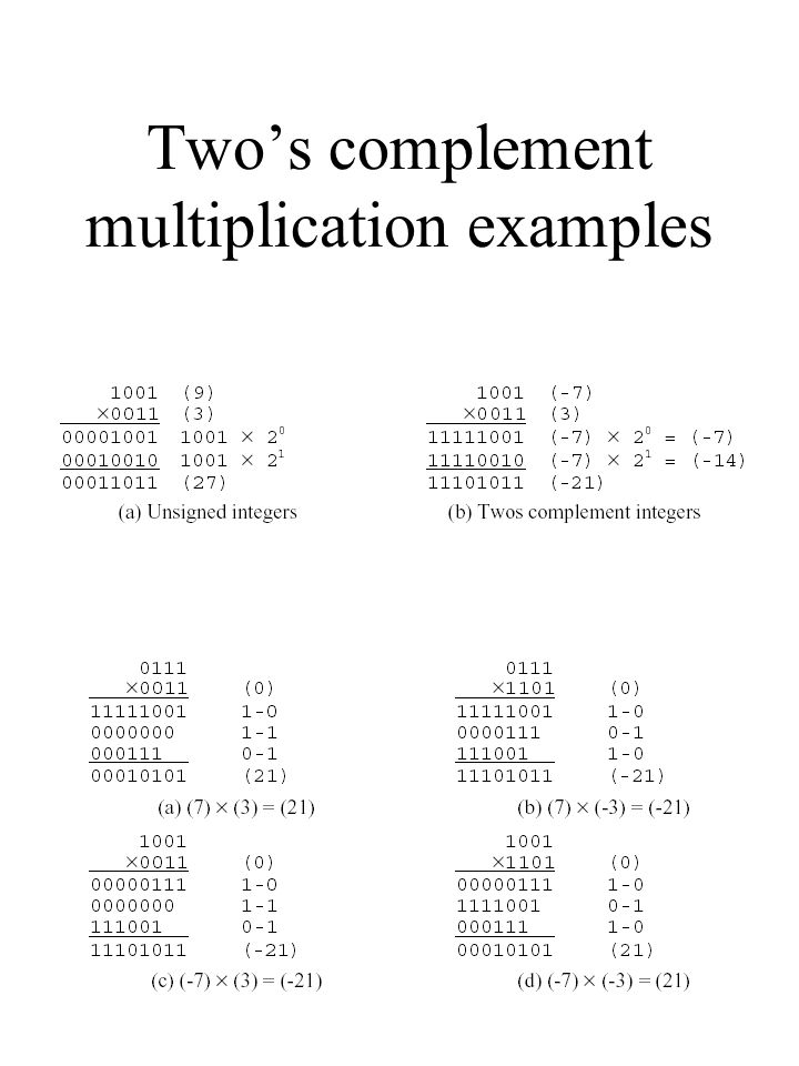two s complement number wheel for 4 bit numbers ppt video online rh slideplayer com