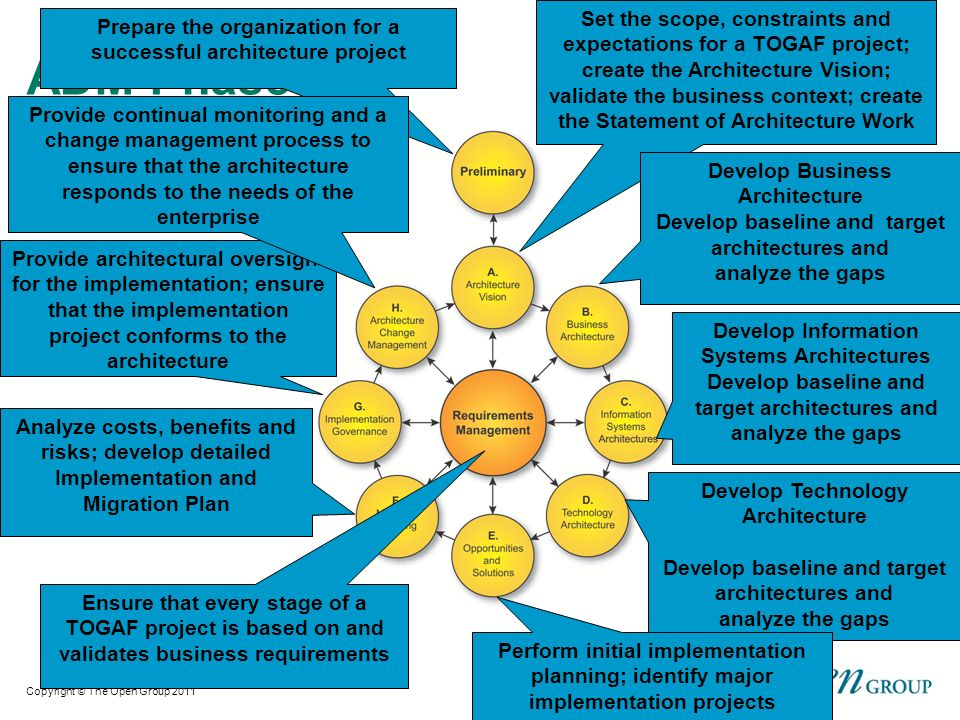 An overview of togaf version ppt download set the scope constraints and expectations for a togaf project create the architecture vision maxwellsz