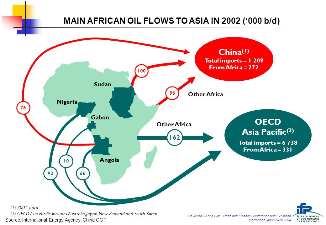 Africa in the new oil geopolitics - ppt download