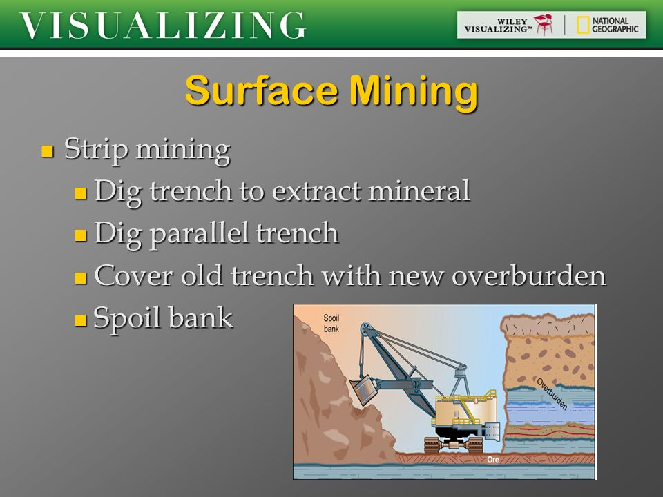 Surface Mining Strip mining Dig trench to extract mineral