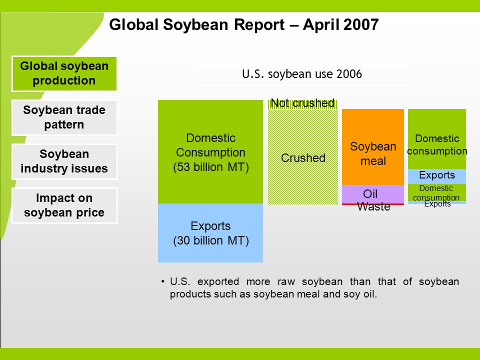 World Soybean Situation ppt video online download