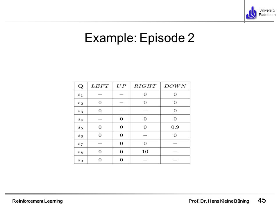 Example: Episode 2 After these updates the Q-table will look like…